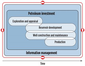 Fig. 1. E&P Lifecycle. Image: Landmark, Halliburton.