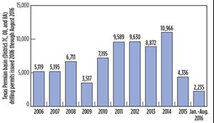 Fig. 4. As of August, drilling permits were half of last year's total. Source: Railroad Commission of Texas.