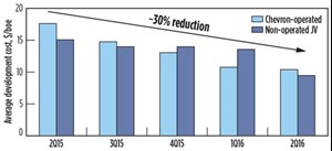 Fig. 7. Chevron claims a 30% reduction in Permian development costs. Source: Chevron.