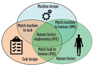 Human factors engineering occurs at the conjunction of task design, machine design and human factors. Illustration courtesy of the ABS Group.
