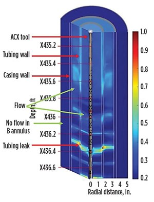 Fig. 8. A flow map indicating a tubing leak in the tubing and annulus. (Source: Halliburton)