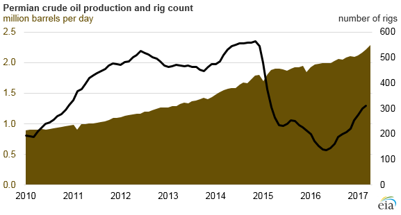 New pipeline infrastructure to accommodate rise in Permian
