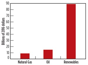 Fig. 1. Federal Incentives for oil, natural gas, and renewables, 2011–2016.