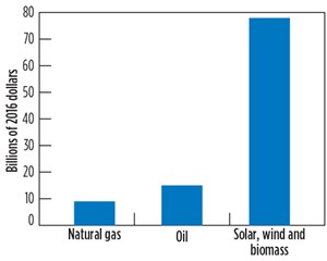 Fig. 2. Federal Incentives for oil and natural gas compared to solar, wind, and biomass, 2011–2016.
