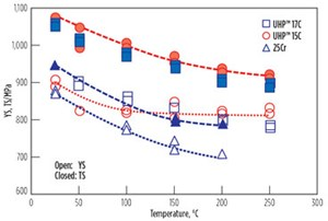 Fig. 4. Yield strength degradation of 15Cr/17Cr vs. 25Cr.