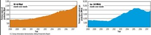 Fig. 5. Oil and natural gas production in the Permian basin, from 2008 through 2017. Chart: EIA.