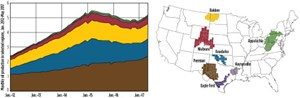 Fig. 6. Oil production in the Utica, Marcellus, Niobrara, Bakken, Eagle Ford and Permian shales. Chart: EIA.