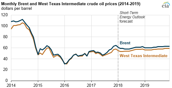 How to get a sense of the crude oil future price forecast
