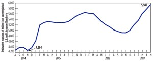 Fig. 1. The increasing number of drilled-but-uncompleted wells in the U.S. Source: EIA.