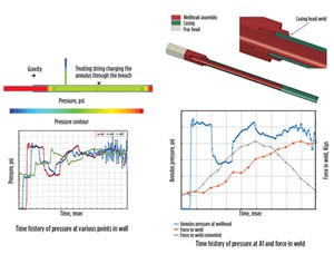 Fig. 6. This integrated CFD and Models shows the distribution of pressures and forces during a hydraulic fracturing operation and its impact on the mechanical integrity of the wellhead.