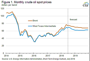 EIA expects crude to average $73/bbl during second half of 2018, fall to $69/bbl in 2019