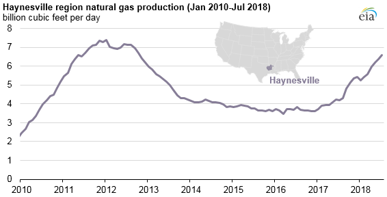 haynesville natural gas production  increasing eia
