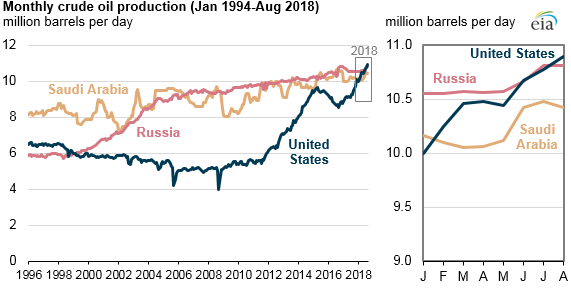 US 'likely' has taken over as the world's top oil producer
