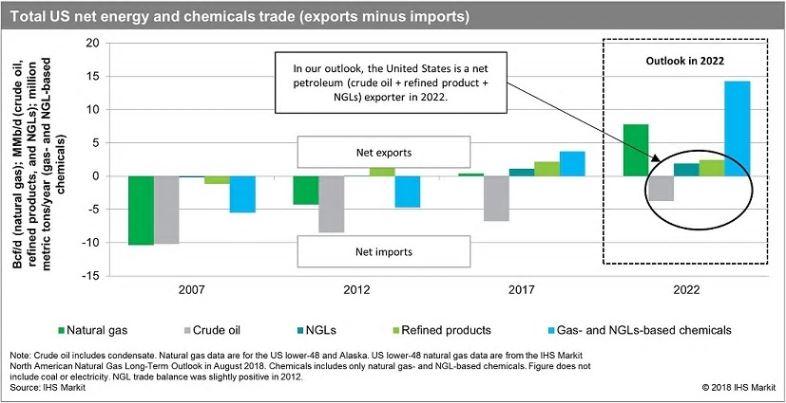 Сланцевый бум и дефицит торгового баланса США