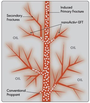 Nissan Chemical's nanoActiv EFT increases initial oil and gas production