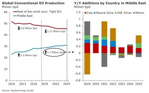 Middle East driving global growth in conventional oil output