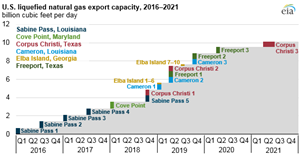 EIA: U.S. LNG export capacity to more than double by the end of 2019