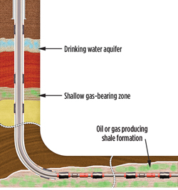 diagram of horizontal well using casing annular packers to prevent shallow gas ... well labelled diagram of rice plant