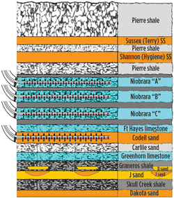 DJ basin stratigraphic column, showing multiple target zones. Source: PDC Energy.